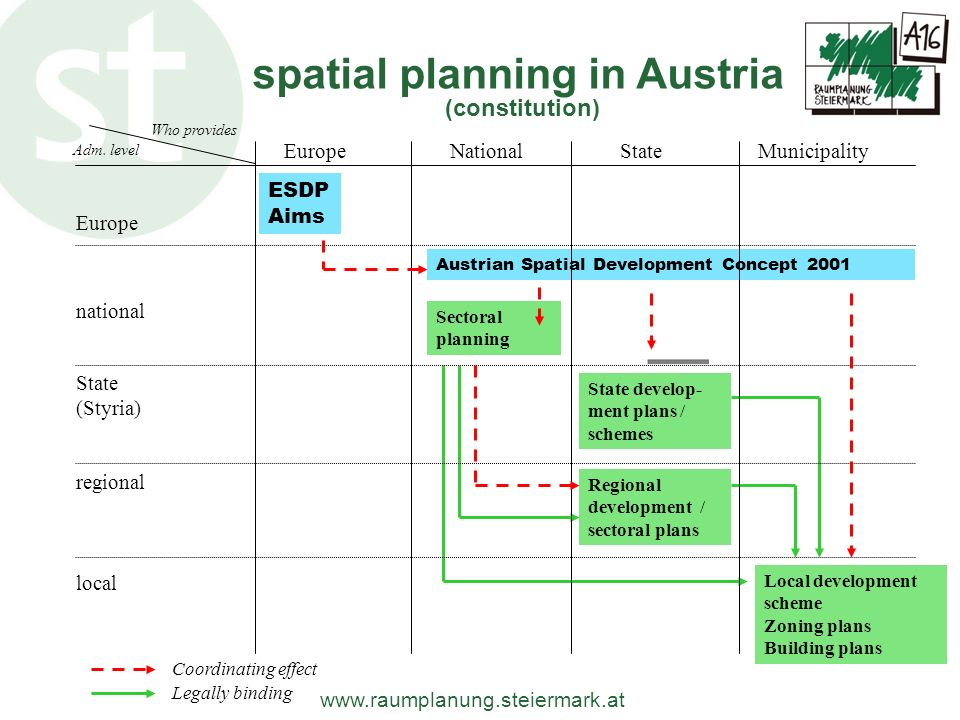 spatial planning in Austria
