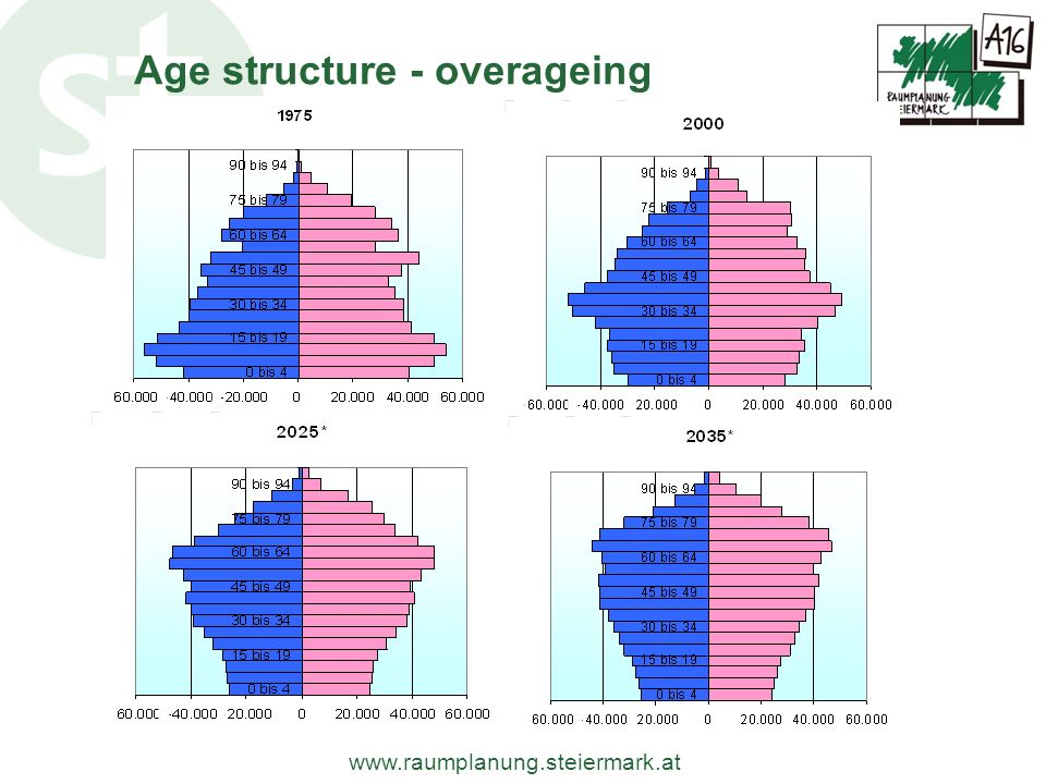 Age structure - overageing