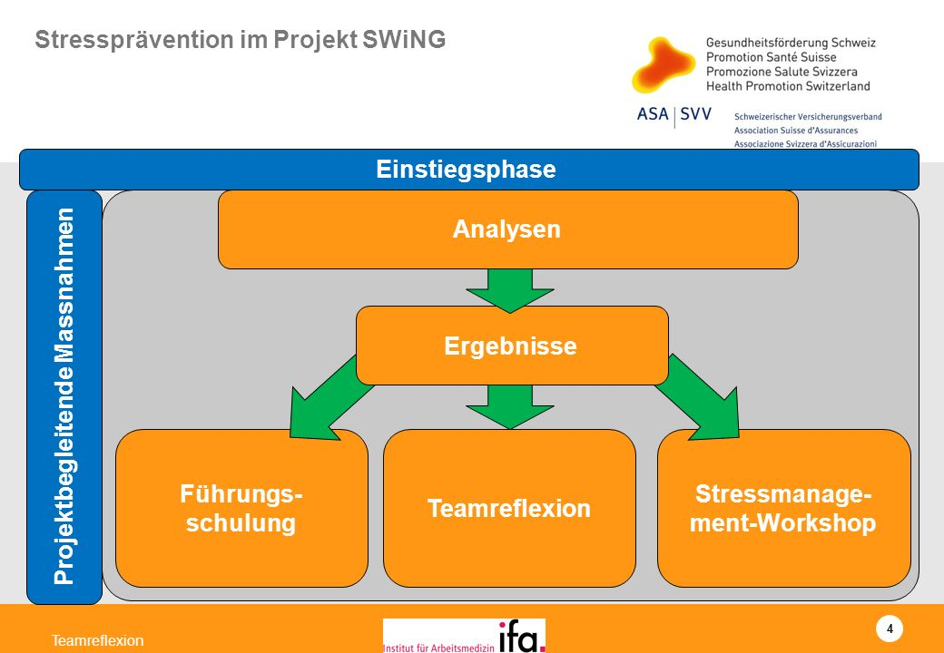 Stressprävention im Projekt SWiNG