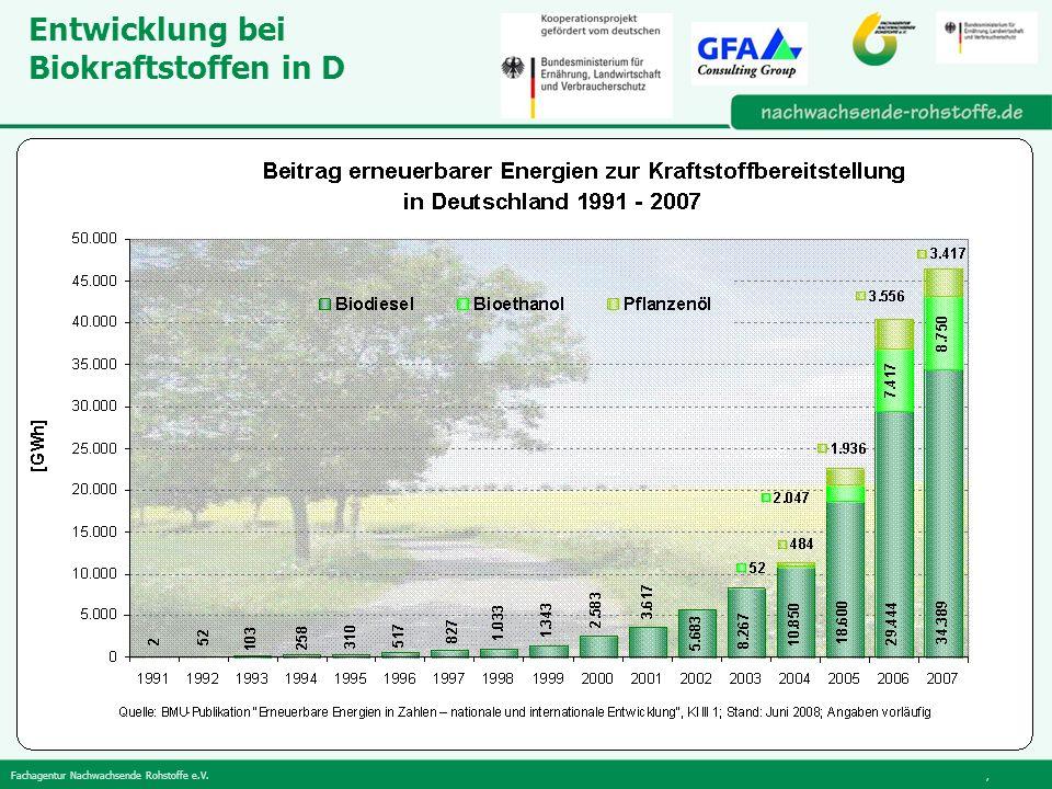 Entwicklung bei Biokraftstoffen in D