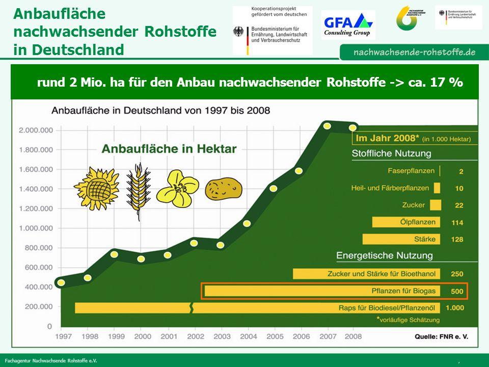 Anbaufläche nachwachsender Rohstoffe in Deutschland