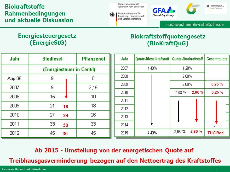 Biokraftstoffe Rahmenbedingungen und aktuelle Diskussion