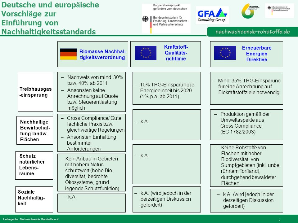 Deutsche und europäische Vorschläge zur Einführung von Nachhaltigkeitsstandards