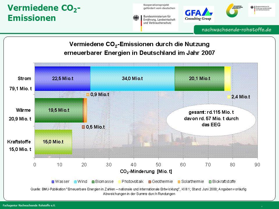 Vermiedene CO2-Emissionen