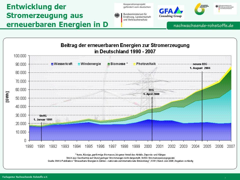Entwicklung der Stromerzeugung aus erneuerbaren Energien in D