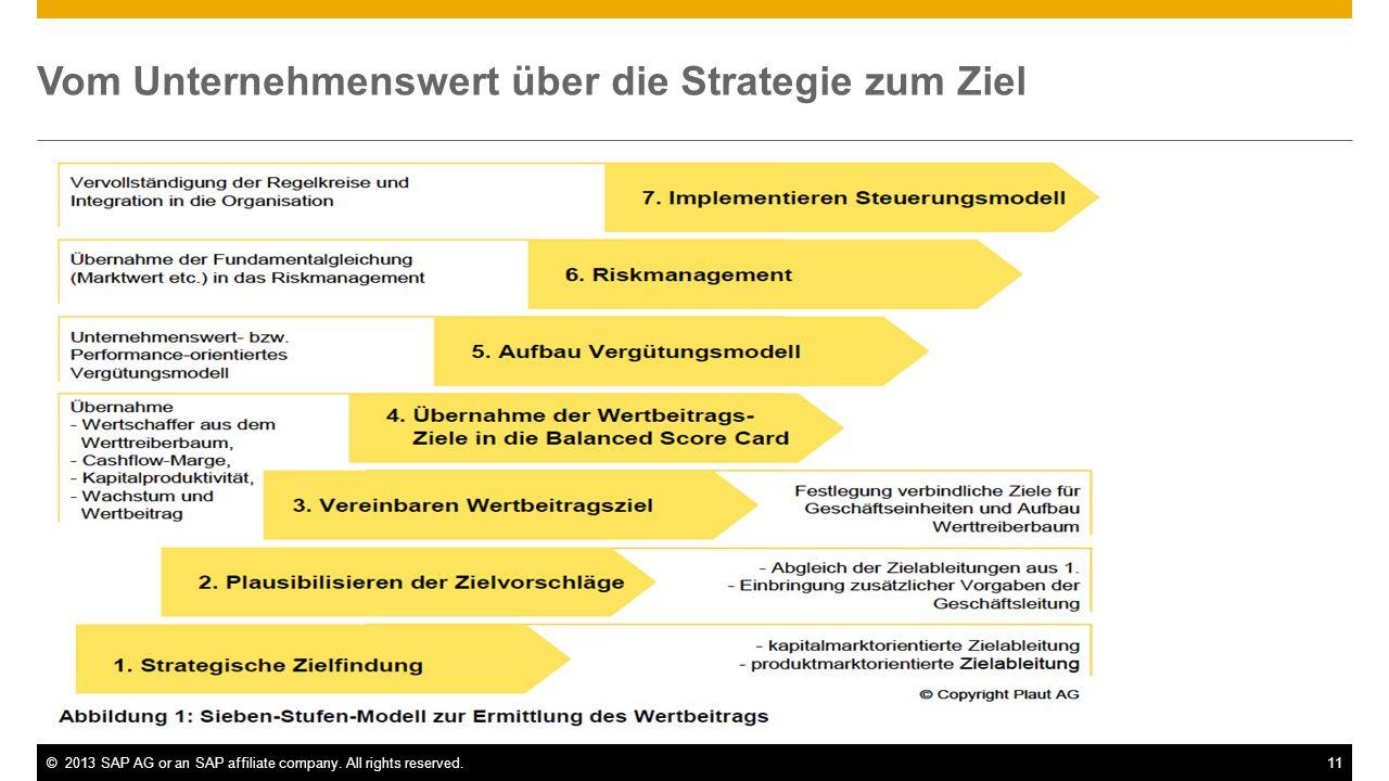 Vom Unternehmenswert über die Strategie zum Ziel