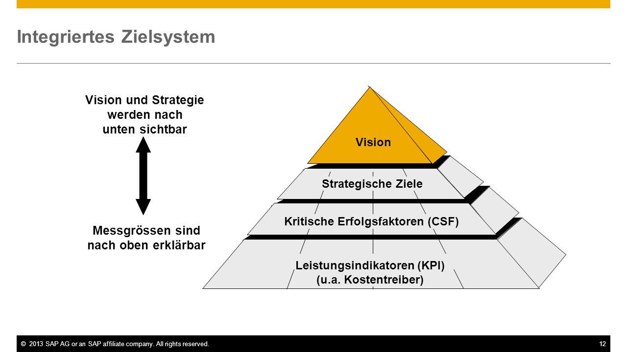 Integriertes Zielsystem