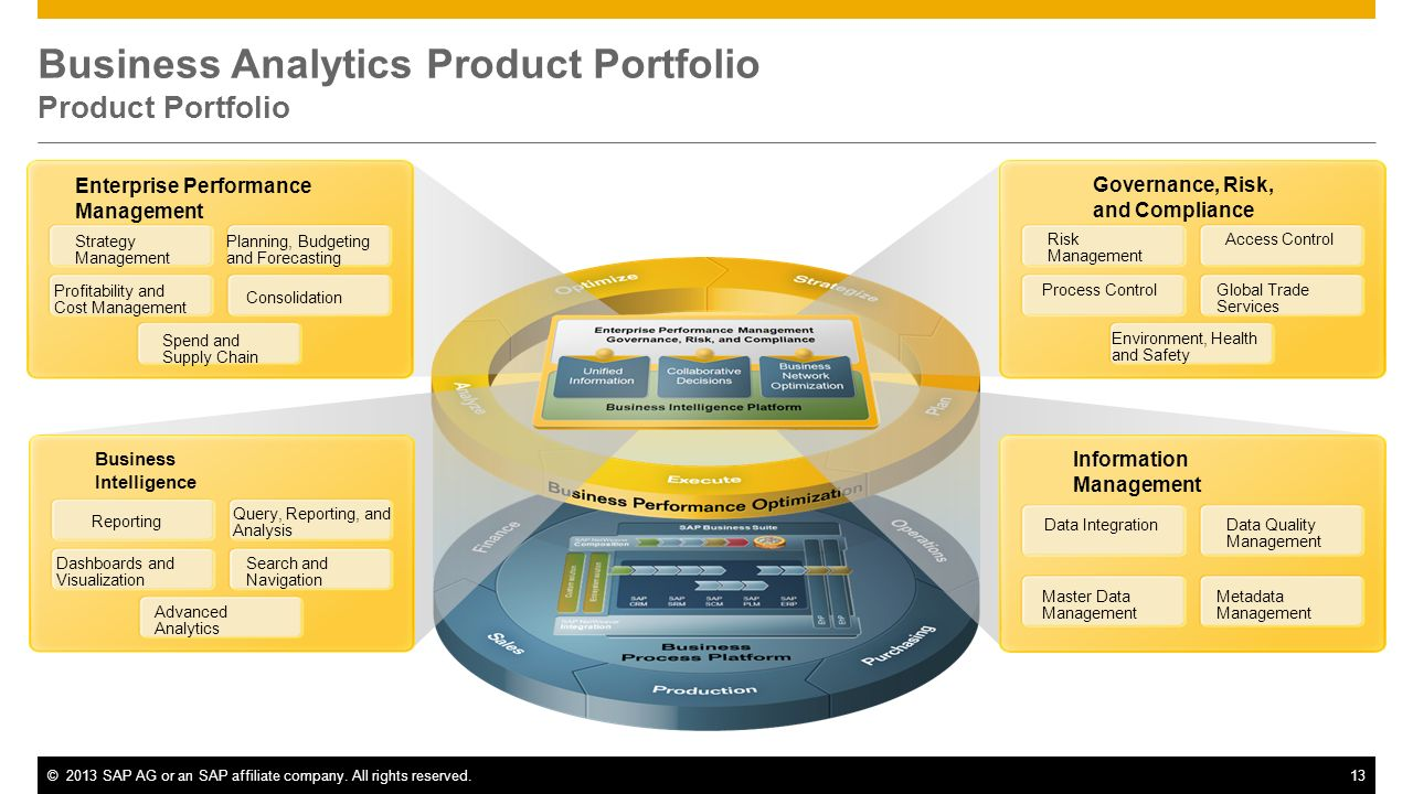 Business Analytics Product Portfolio Product Portfolio