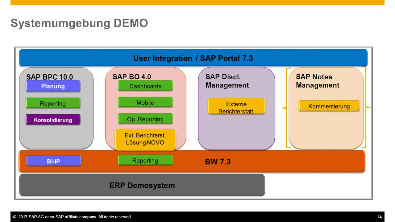 User Integration / SAP Portal 7.3