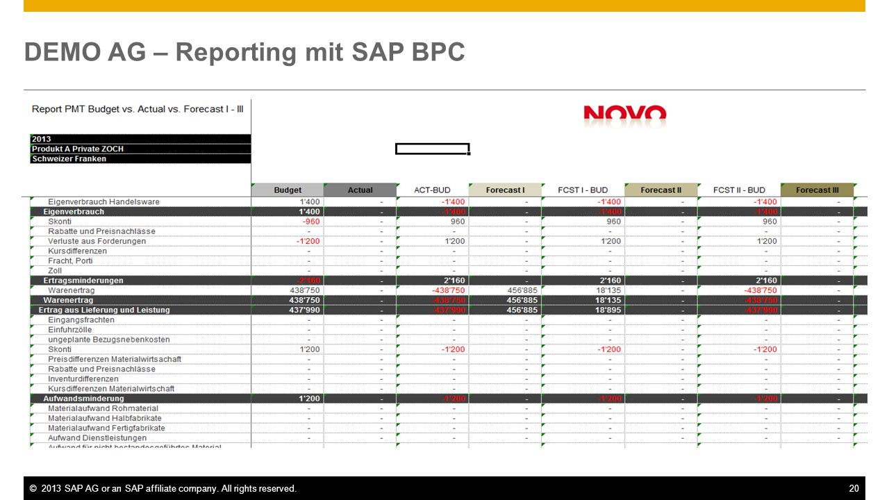 DEMO AG – Reporting mit SAP BPC