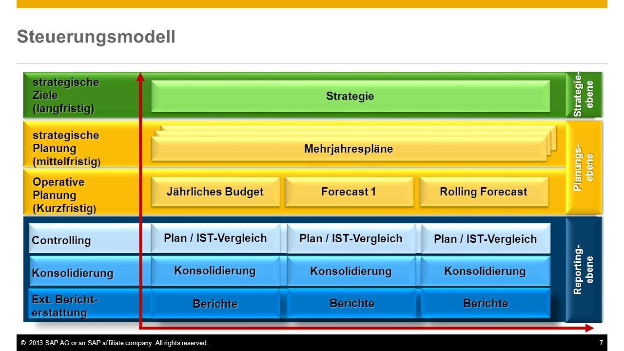 Steuerungsmodell ebene strategische Ziele (langfristig) Strategie