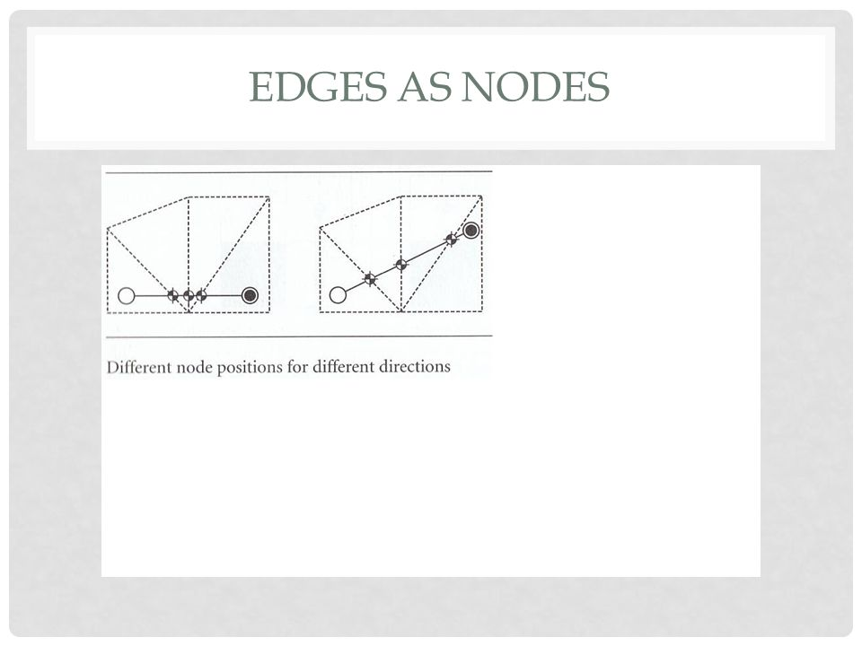 Edges as nodes