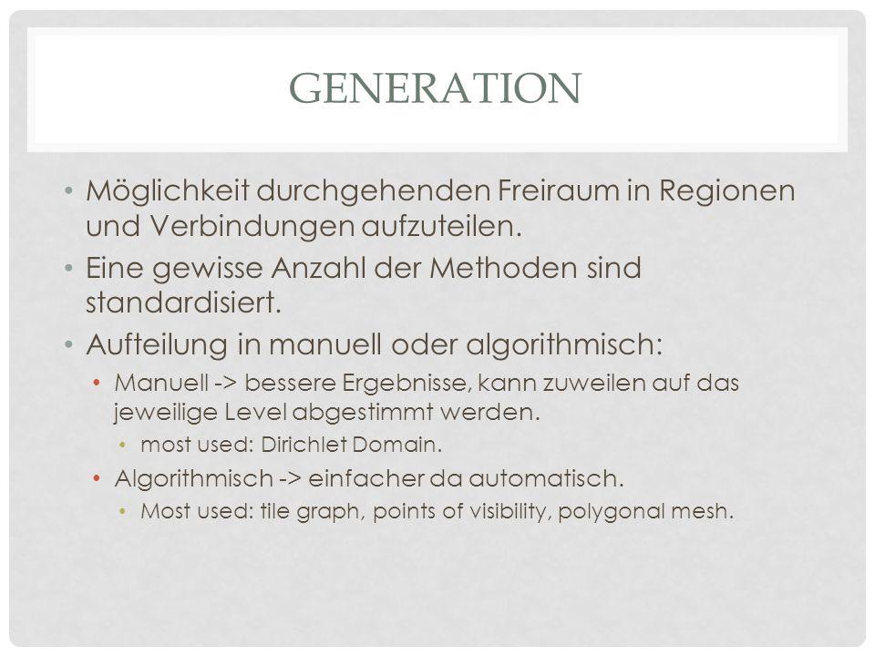 Generation Möglichkeit durchgehenden Freiraum in Regionen und Verbindungen aufzuteilen. Eine gewisse Anzahl der Methoden sind standardisiert.