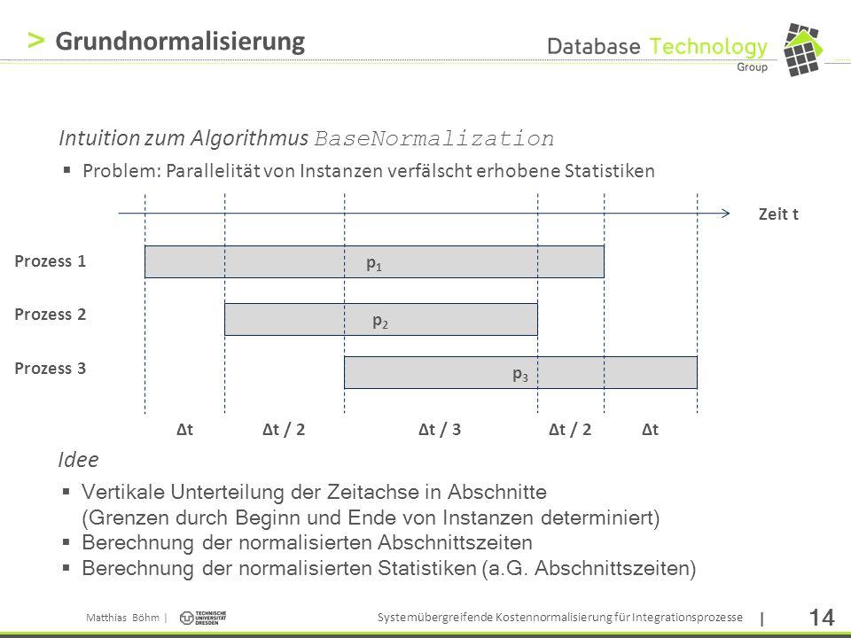 Grundnormalisierung Intuition zum Algorithmus BaseNormalization Idee