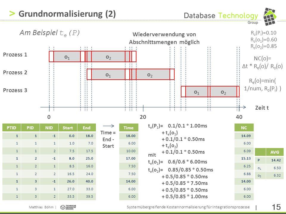 Grundnormalisierung (2)