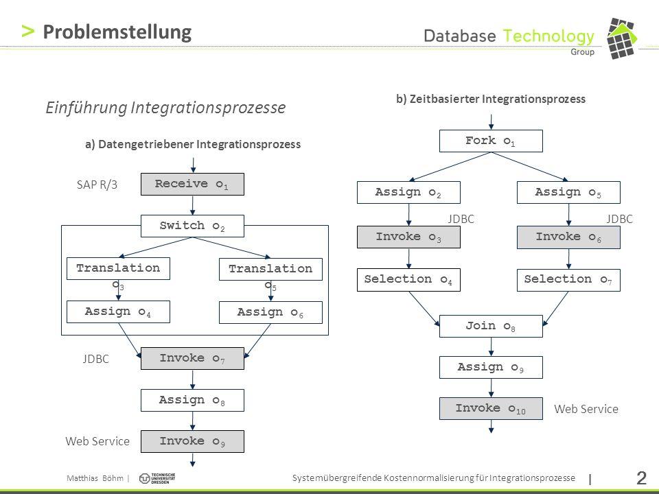 Problemstellung Einführung Integrationsprozesse