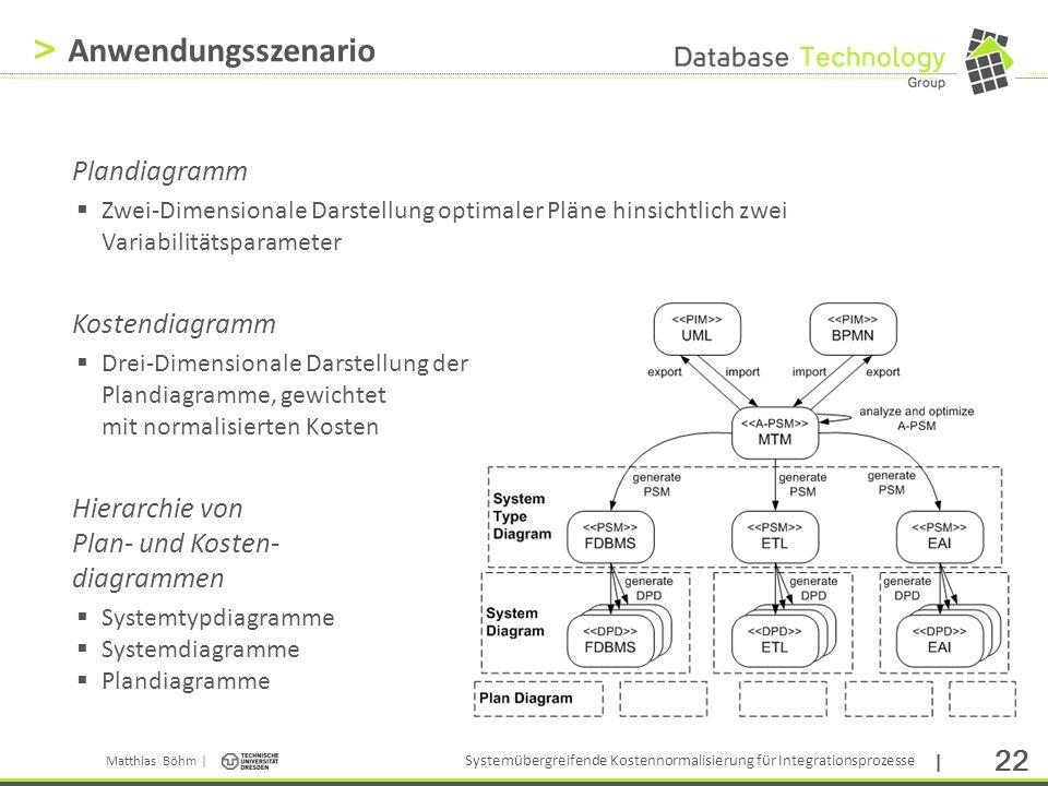 Anwendungsszenario Plandiagramm Kostendiagramm