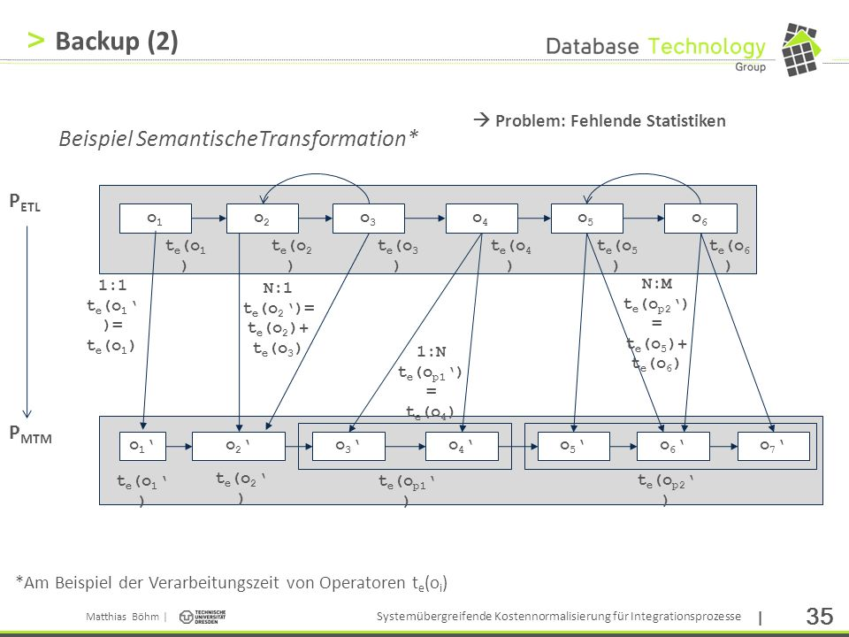 Backup (2) Beispiel SemantischeTransformation* PETL PMTM