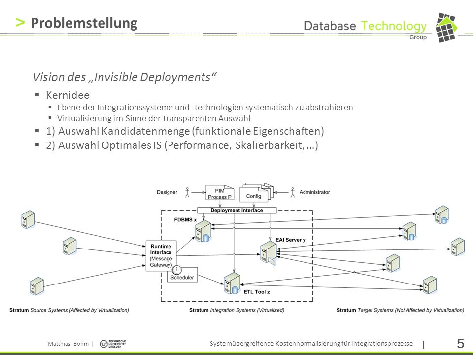 "Problemstellung Vision des ""Invisible Deployments Kernidee"