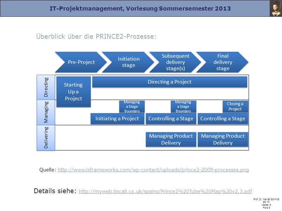 Überblick über die PRINCE2-Prozesse: