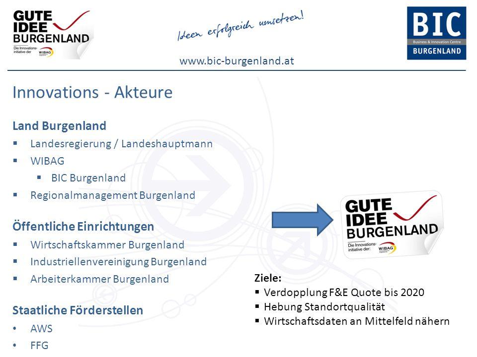 Innovations - Akteure Land Burgenland Öffentliche Einrichtungen