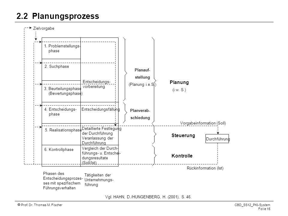 2.2 Planungsprozess Planung Steuerung Kontrolle Zielvorgabe