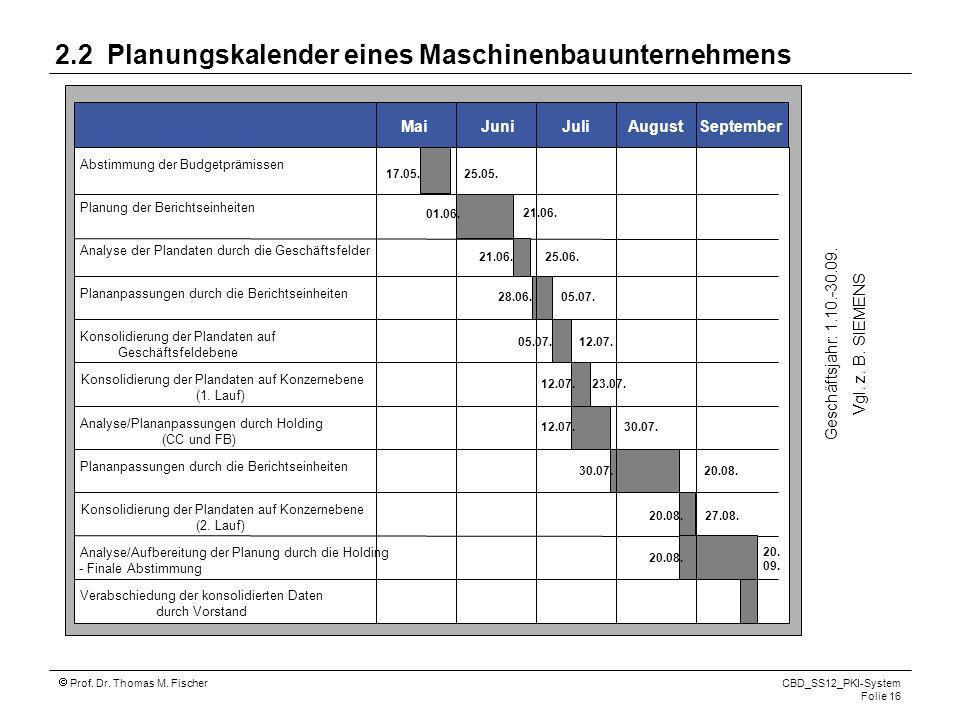 2.2 Planungskalender eines Maschinenbauunternehmens