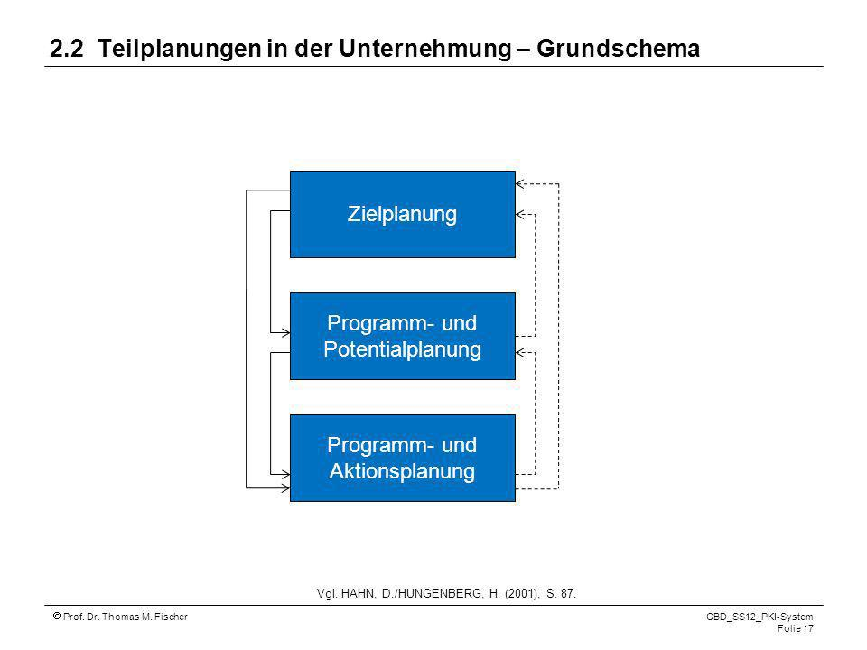 2.2 Teilplanungen in der Unternehmung – Grundschema