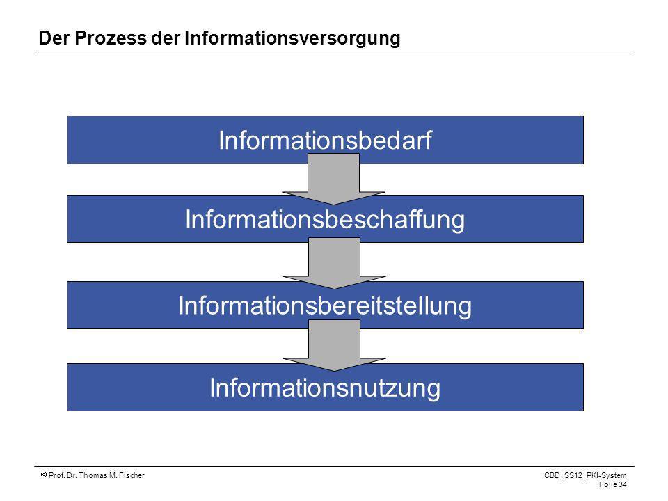 Der Prozess der Informationsversorgung