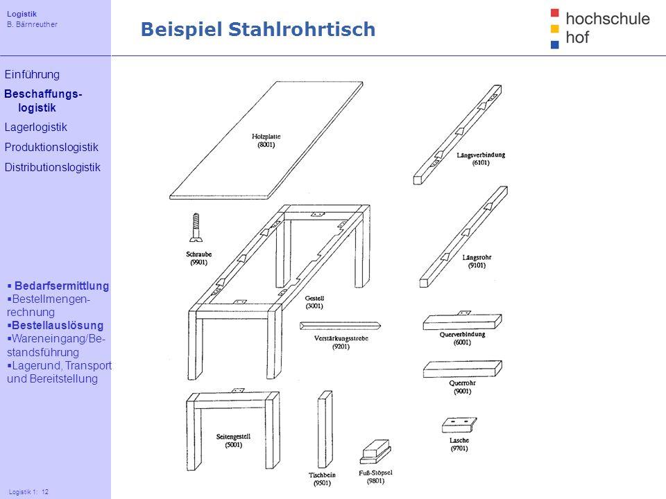 Beispiel Stahlrohrtisch