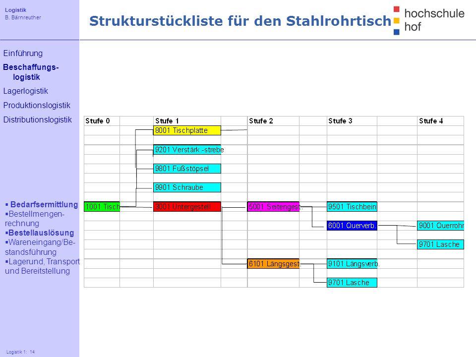 Strukturstückliste für den Stahlrohrtisch