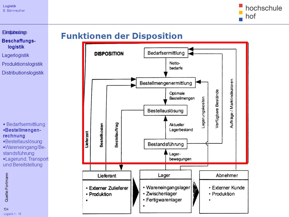 Funktionen der Disposition