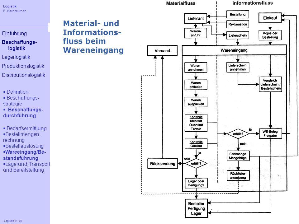 Material- und Informations- fluss beim Wareneingang
