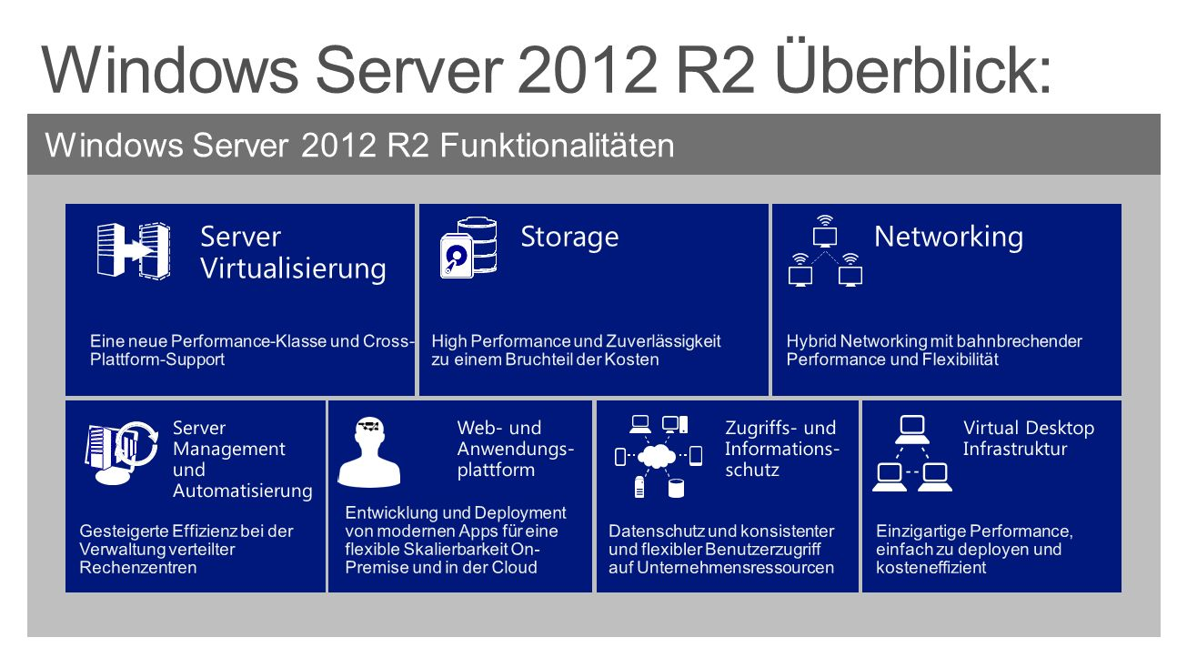 Windows Server 2012 R2 Überblick: