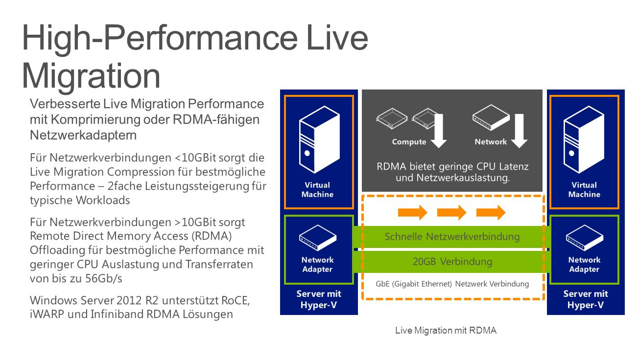 High-Performance Live Migration