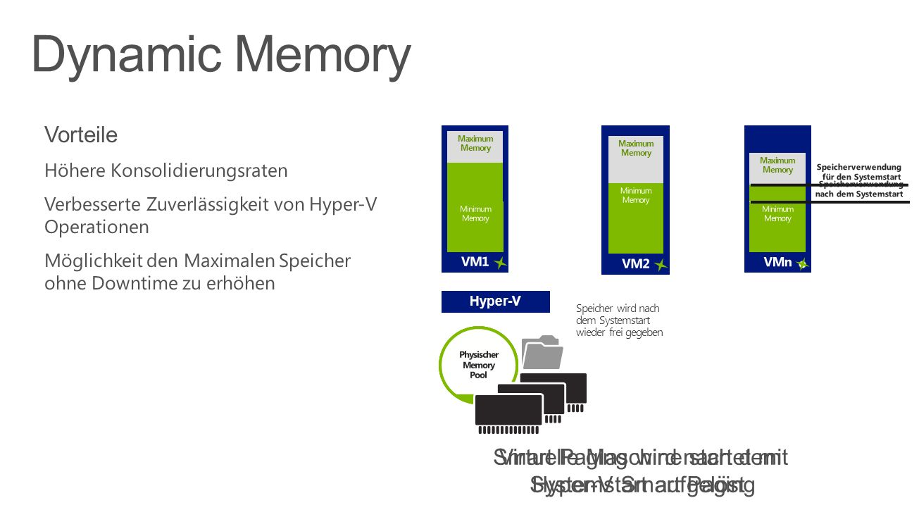 Dynamic Memory Vorteile
