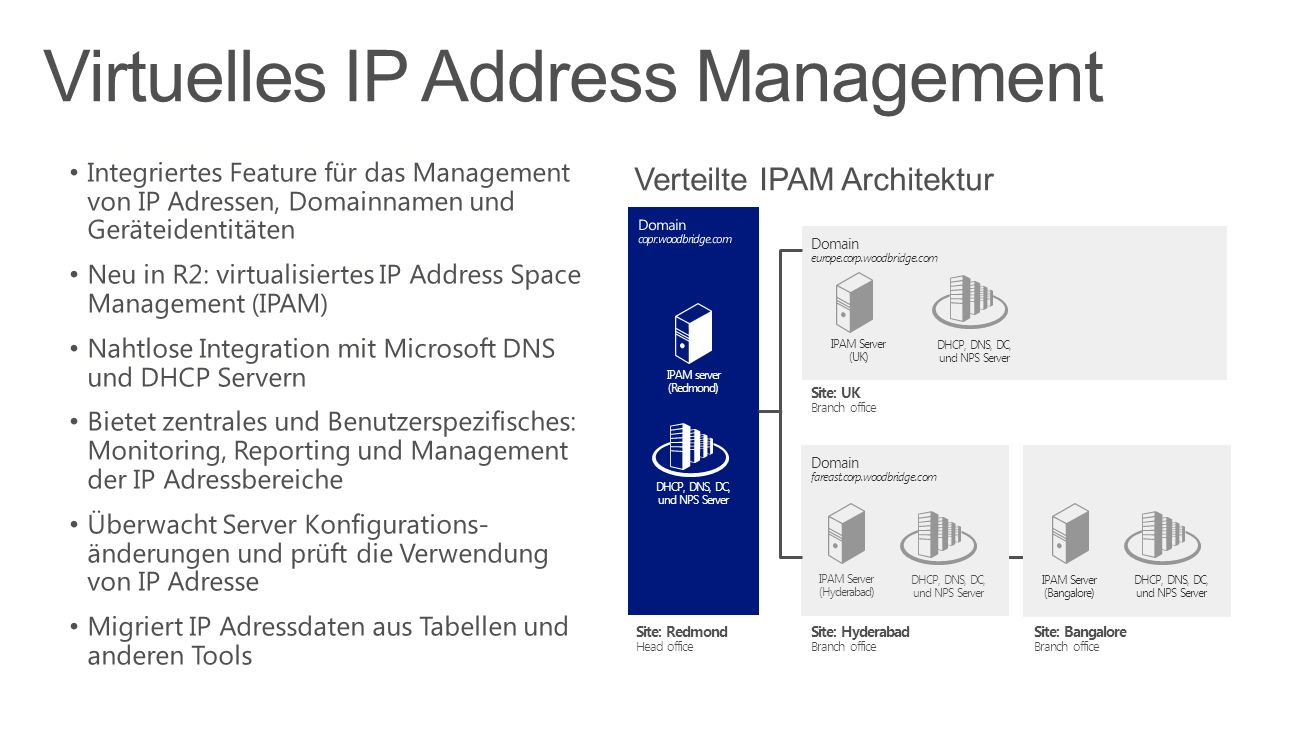 Virtuelles IP Address Management