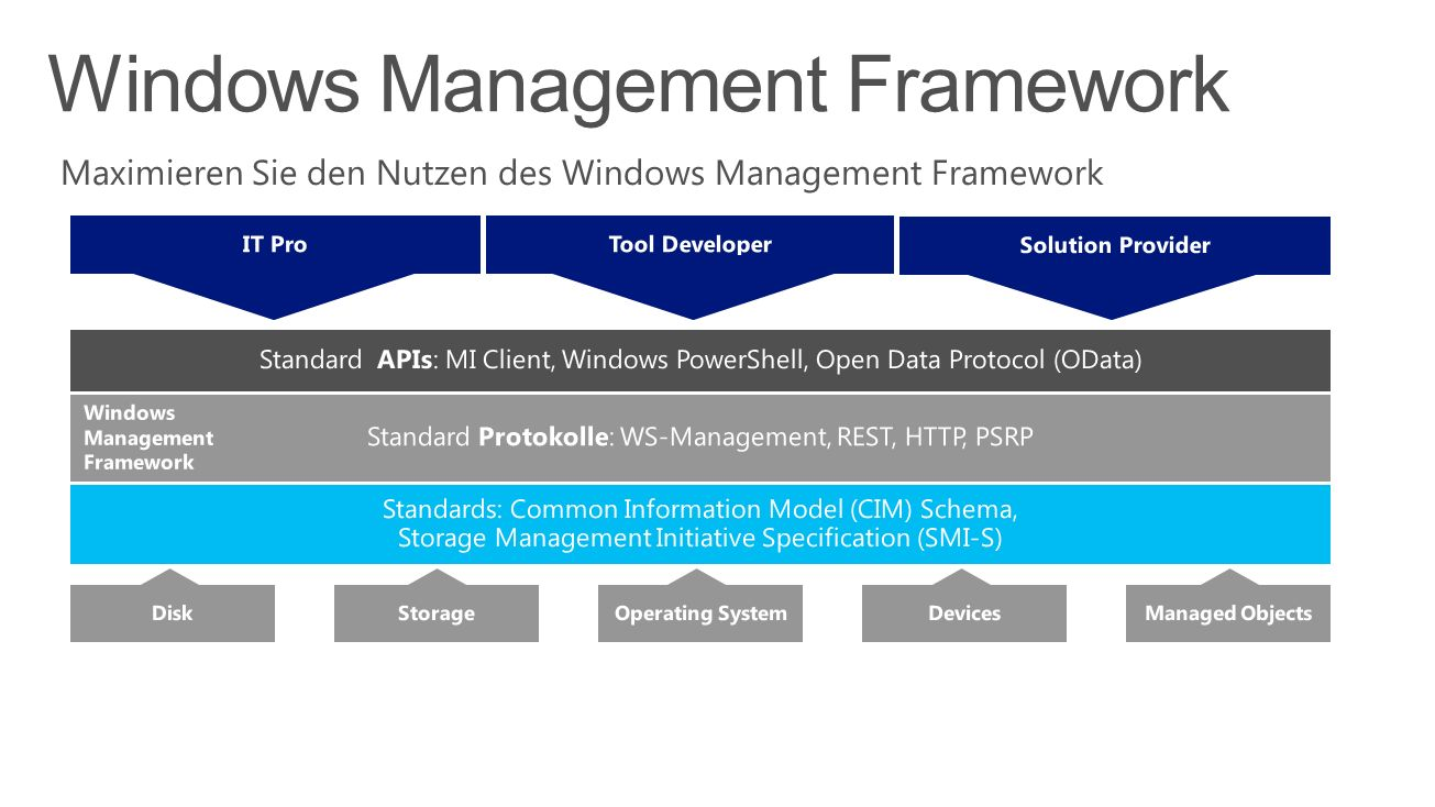 Windows Management Framework