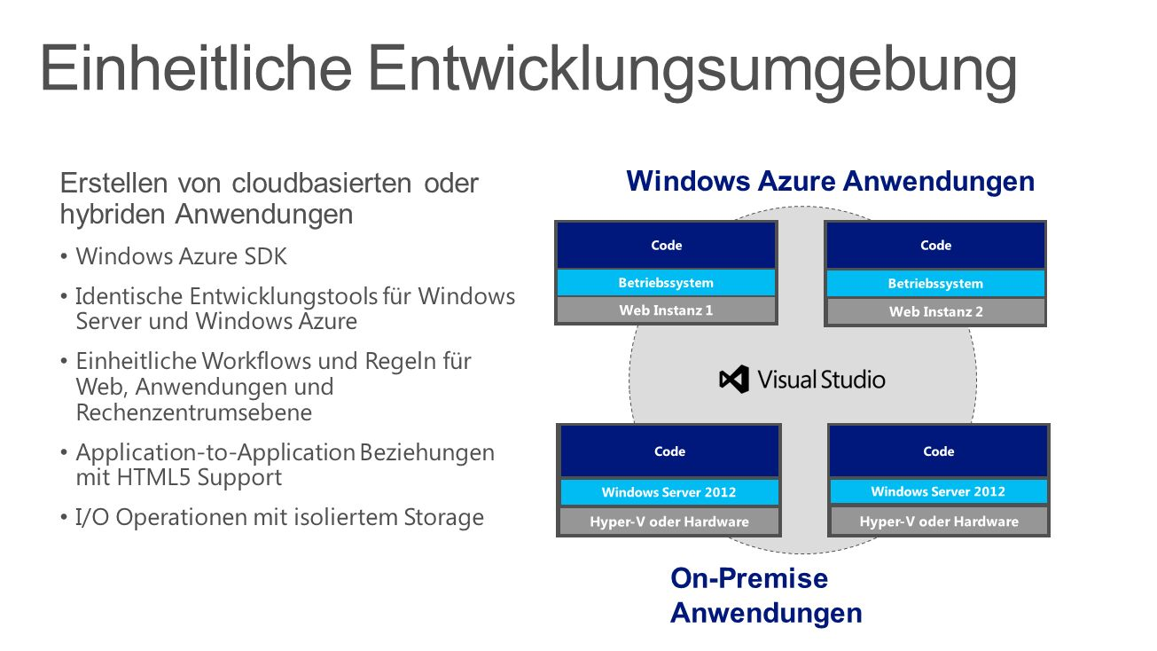 Hybrid Applications Windows Server 8 Beta Release and Windows Azure
