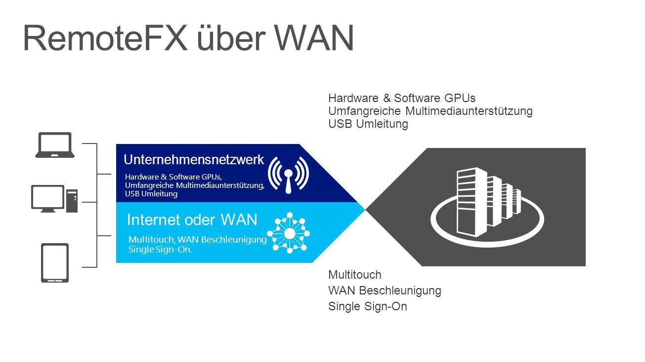 RemoteFX über WAN Internet oder WAN Unternehmensnetzwerk