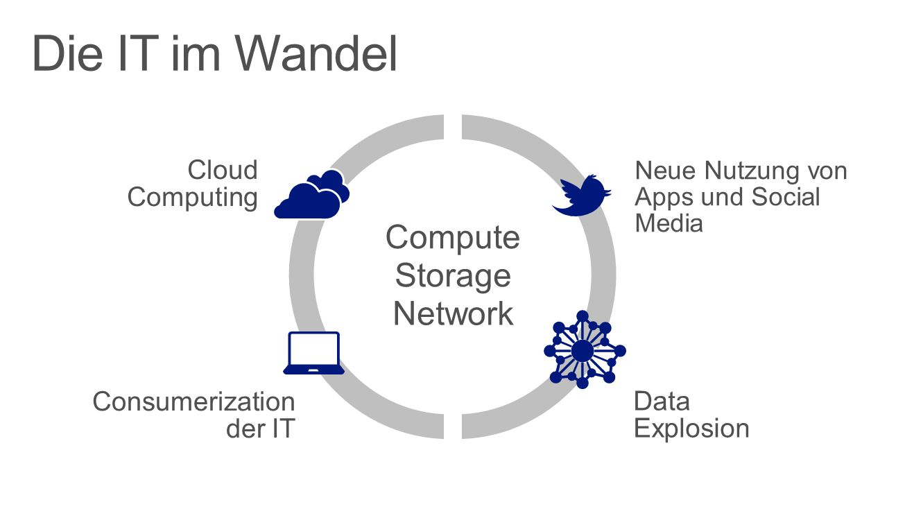 Die IT im Wandel Compute Storage Network Cloud Computing