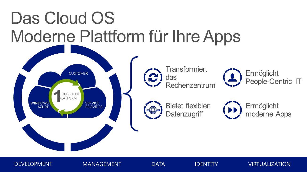 Das Cloud OS Moderne Plattform für Ihre Apps