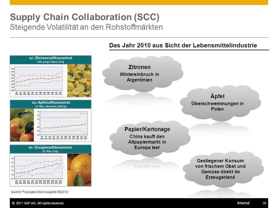Supply Chain Collaboration (SCC) Steigende Volatilität an den Rohstoffmärkten