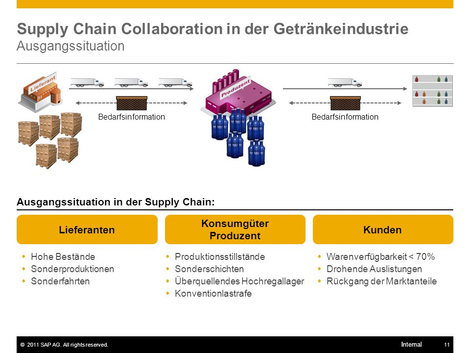 Supply Chain Collaboration in der Getränkeindustrie Ausgangssituation