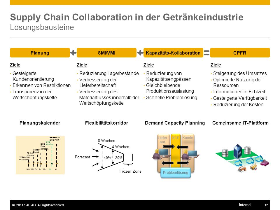 Supply Chain Collaboration in der Getränkeindustrie Lösungsbausteine