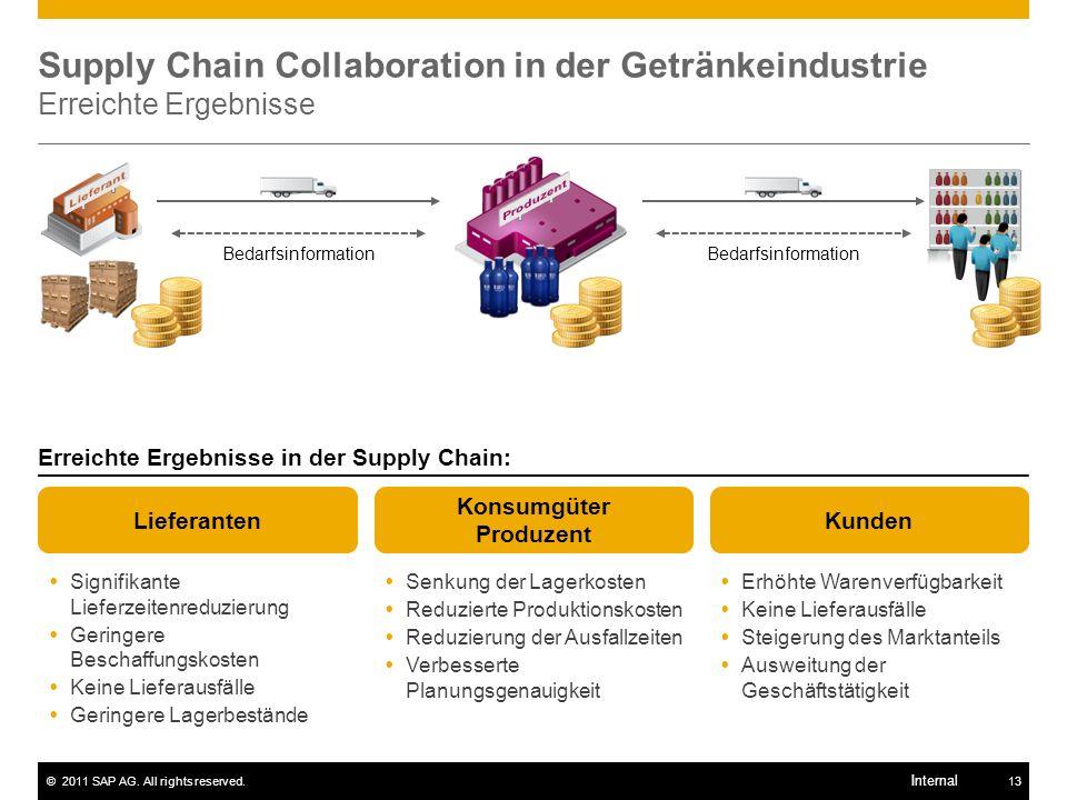 Supply Chain Collaboration in der Getränkeindustrie Erreichte Ergebnisse