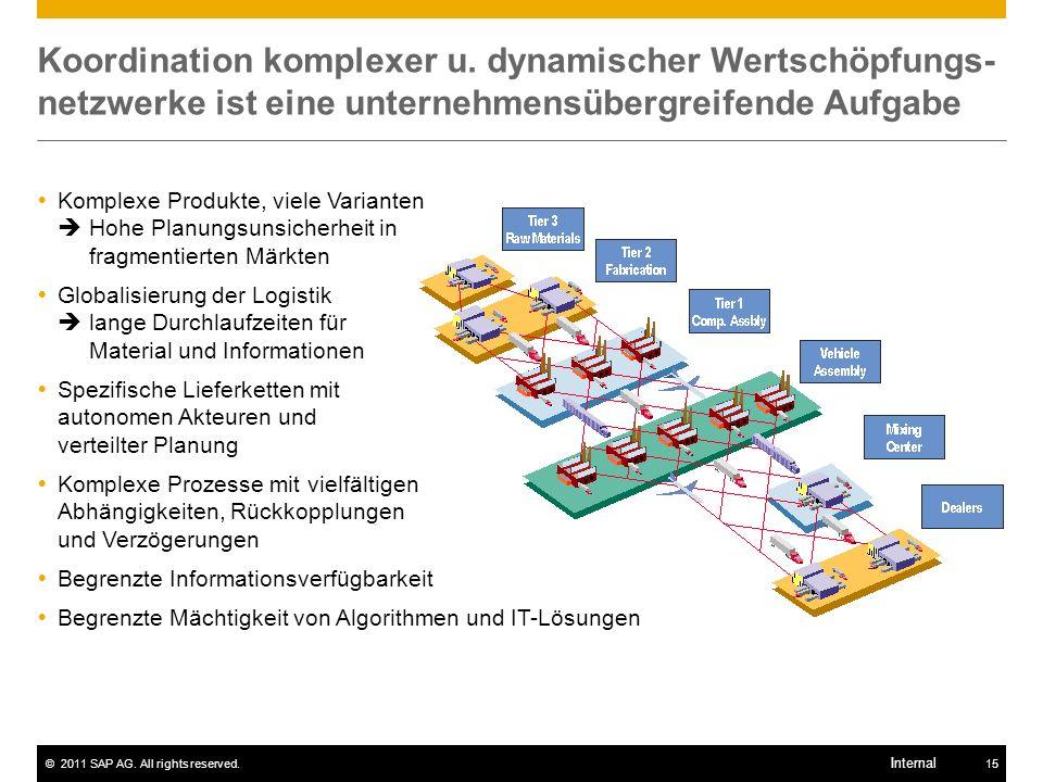 Koordination komplexer u