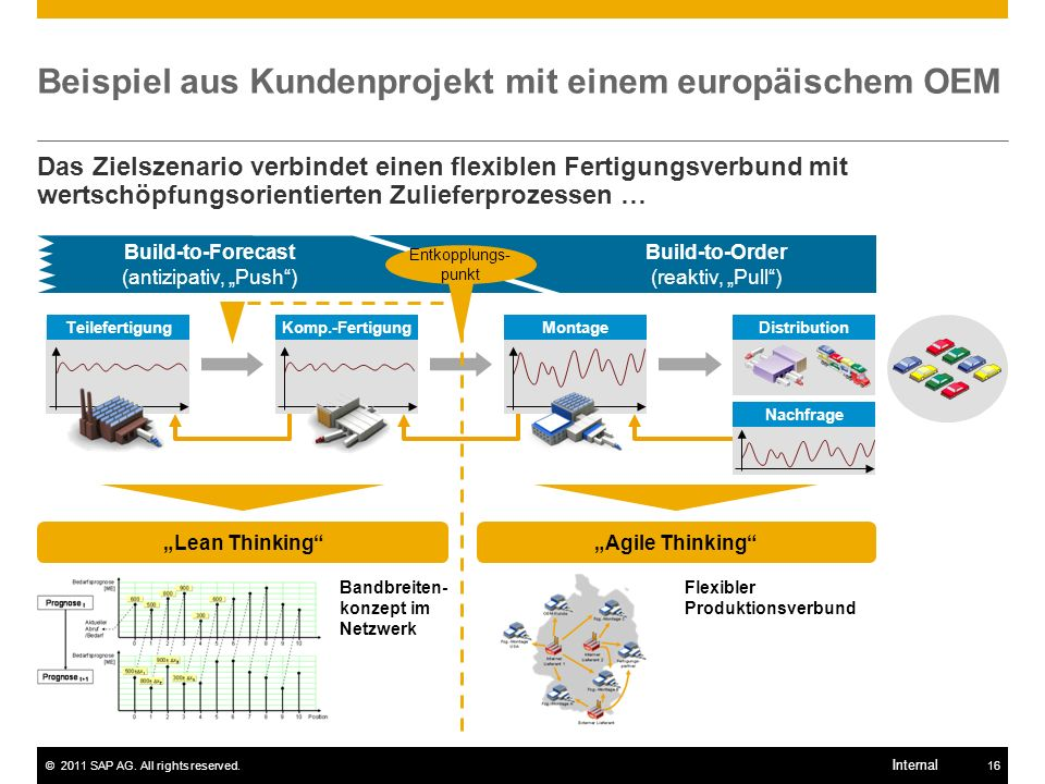 Beispiel aus Kundenprojekt mit einem europäischem OEM
