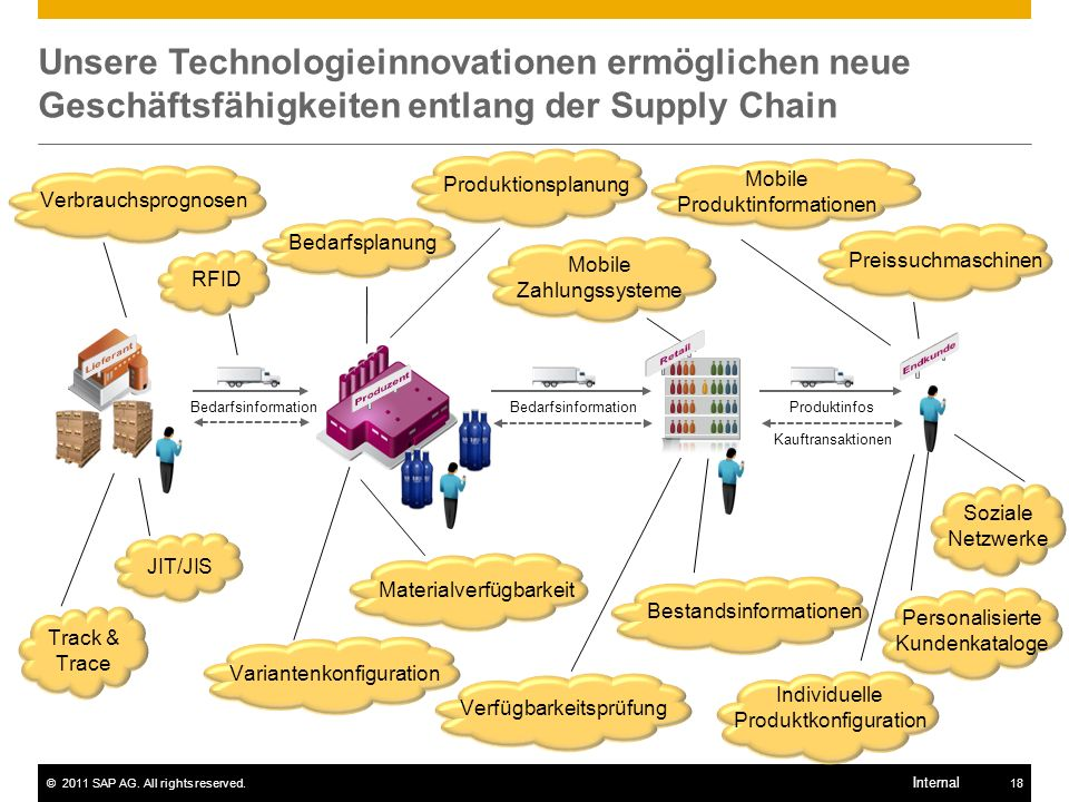 Unsere Technologieinnovationen ermöglichen neue Geschäftsfähigkeiten entlang der Supply Chain