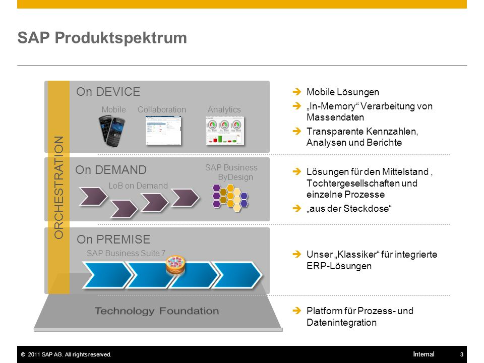 SAP Produktspektrum On DEVICE ORCHESTRATION On DEMAND On PREMISE